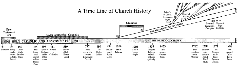 timeline-of-church-history